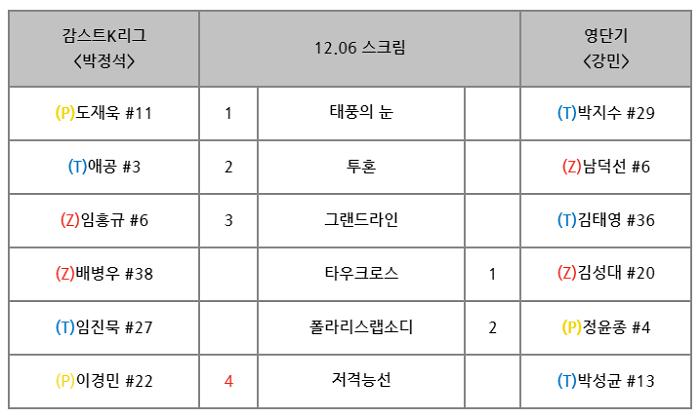 12.06 스크림 감스트vs영단기.png