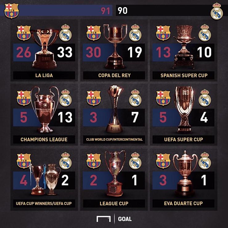 레알 바르샤 트로피 비교.jpg