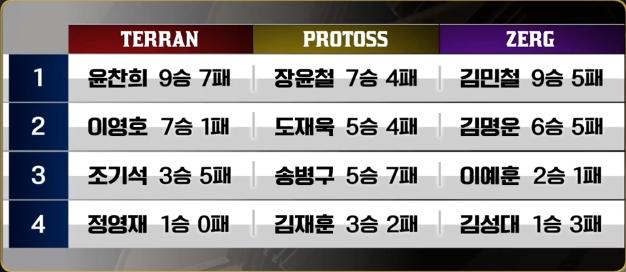 종족최강전플레이오프명단.jpg