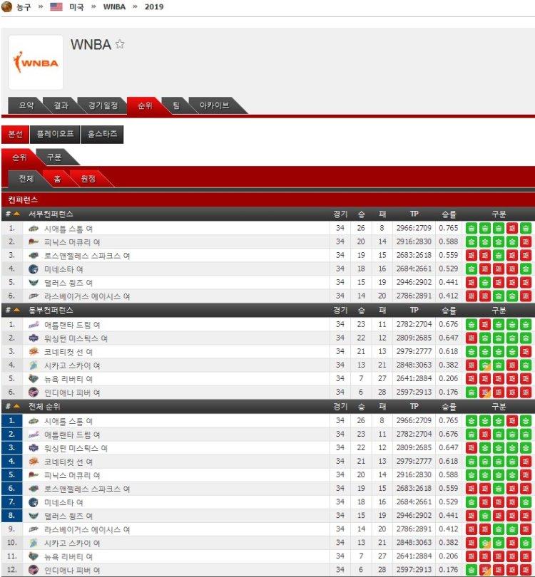 WNBA 순위.jpg