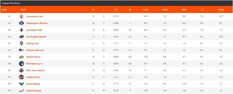 WNBA순위.jpg