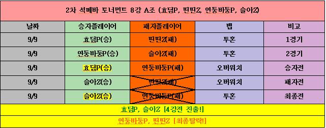2차 석메바 리그 8강 A조.png