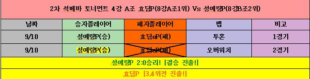 2차 석메바 리그 4강 A조.png