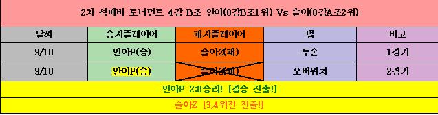 2차 석메바 리그 4강 B조.png