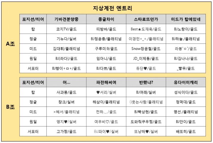 2019 KT 5G LoL BJ 멸망전 지상계 엔트리.jpg