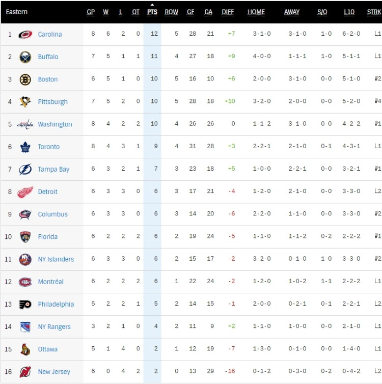 NHL동부컨퍼런스순위.jpg