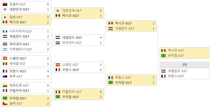 17세이하 월드컵 플레이오프 대진표.jpg