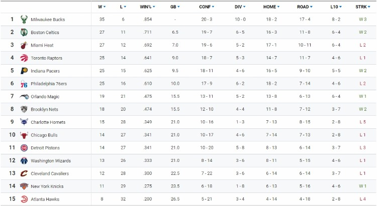 NBA동부컨퍼런스순위.jpg