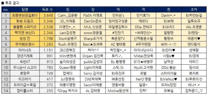 2020 스타 BJ멸망전 시즌1 와일드카드전 투표결과.jpg