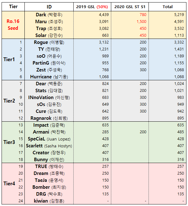 2 GSL 티어.png