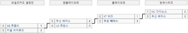 KBO리그포스트시즌대진표.jpg