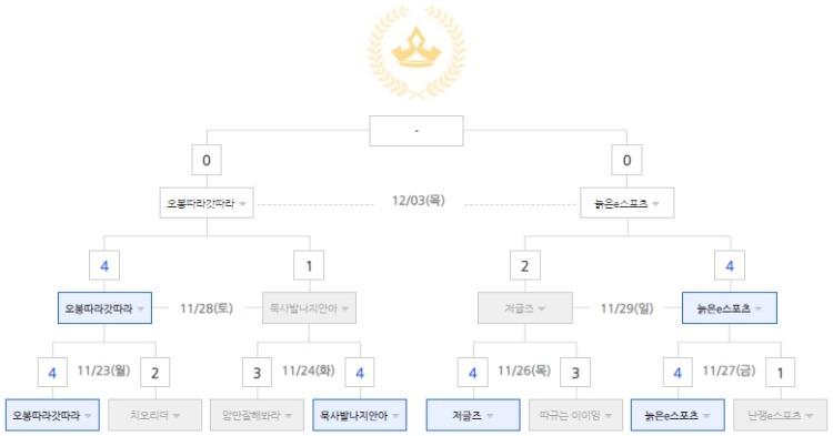 2020 스타 BJ 멸망전 시즌2 대진표.jpg