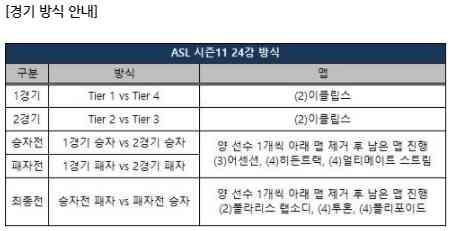 ASL 시즌11 24강 방식.jpg