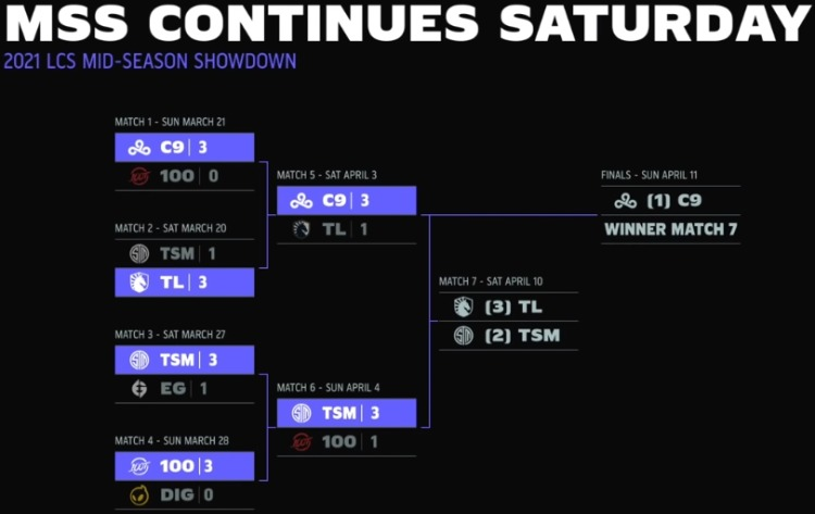 챔피언십 시리즈 미드시즌 쇼다운 대진표.jpg