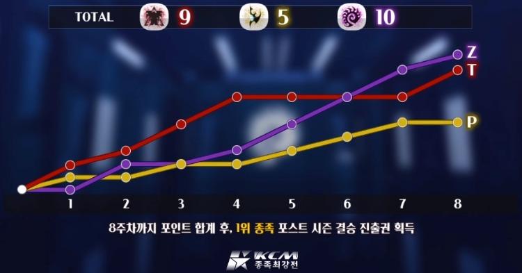 KCM 종족최강전 시즌1 포인트 랭킹.jpg