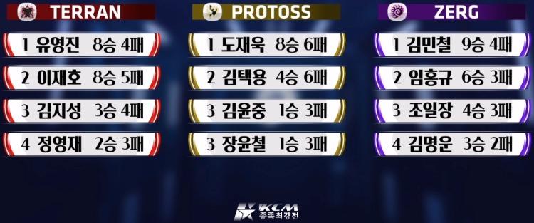 KCM 종족최강전 시즌1 다승 랭킹.jpg