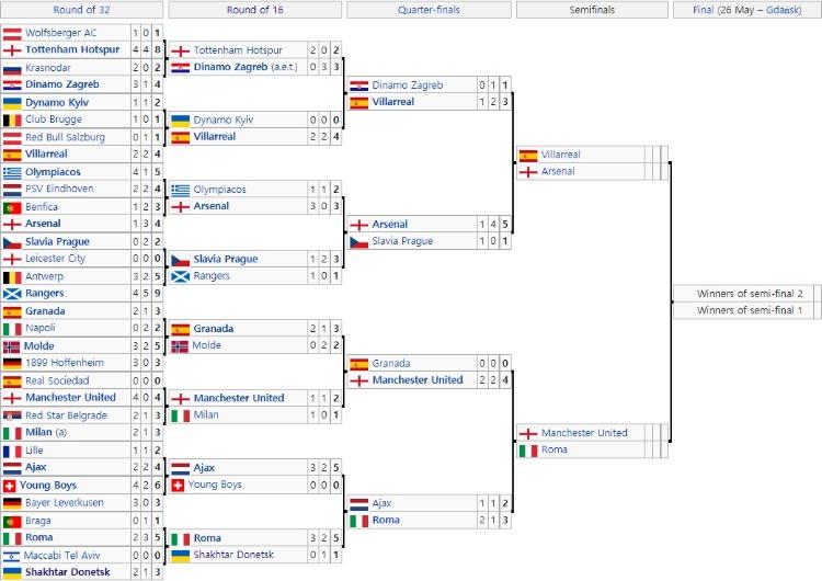 UEFA유로파리그 토너먼트대진표.jpg