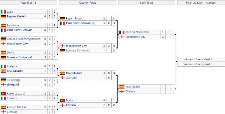 UEFA챔피언스리그토너먼트대진표.jpg