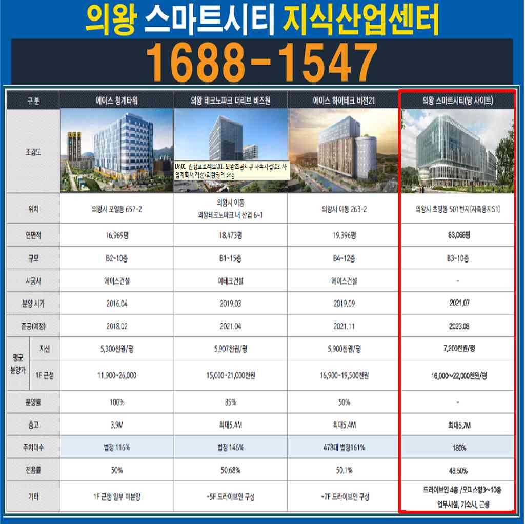 09주요권 역내 공급현황.jpg