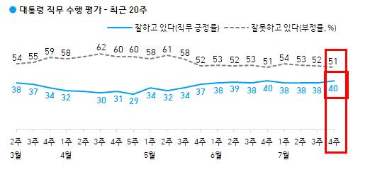 한국갤럽 0704.png