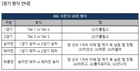 ASL 시즌12 24강 방식.jpg